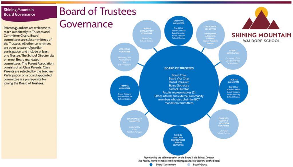 Shining Mountain Governance Organizational Chart